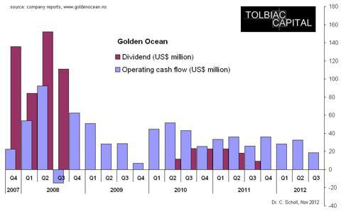 Operating cash flow and dividends of Golden Ocean (last 20 quarters)