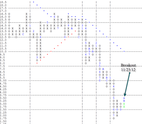 NOK Point & Figure Chart