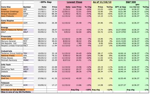 Stop Loss Data 2012