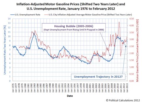 Gasoline and Unemployment