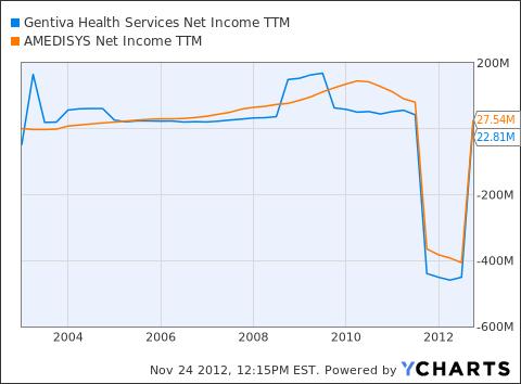 GTIV Net Income TTM Chart