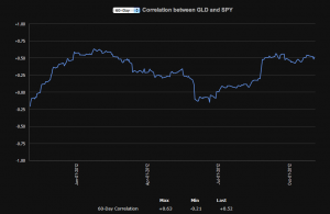 ETF correlations between GLD and SPY