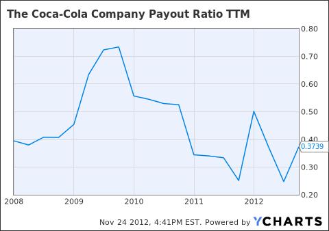 KO Payout Ratio TTM Chart
