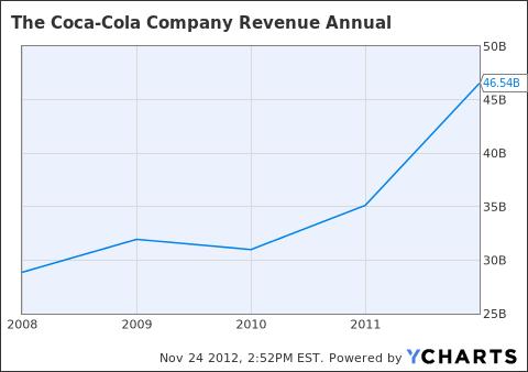 KO Revenue Annual Chart