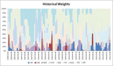 Historical Weights