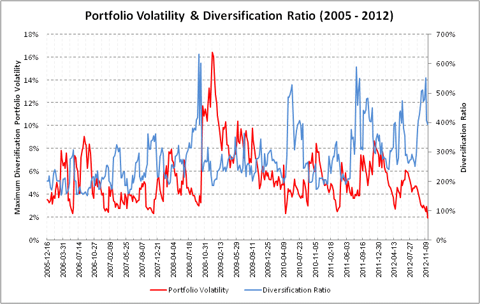 Portfolio Volatility & Diversification Ratio