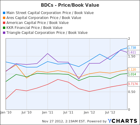 MAIN Price / Book Value Chart