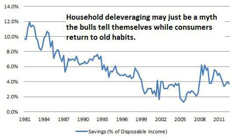 Savings as a percentage of disposable income