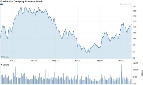 Yahoo Finance Chart of Ford