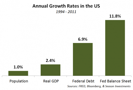 2012-11-13_Growth_Rates_2.PNG