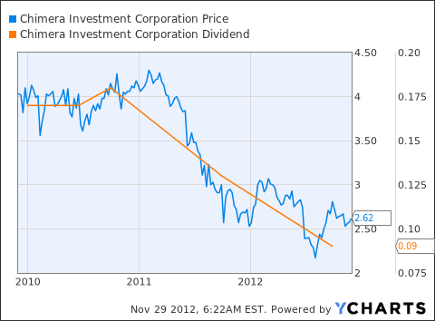 CIM Chart