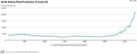 North Dakota Field Product of Crude Oil