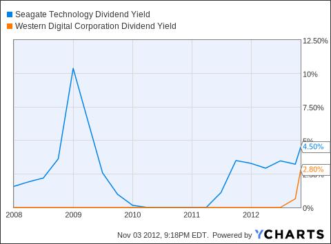 STX Dividend Yield Chart