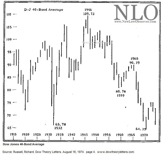 dow theory letters dow jones 40 bond average 1915 1974 new low observer 21409 | 242682 13543032761772213 New Low Observer origin