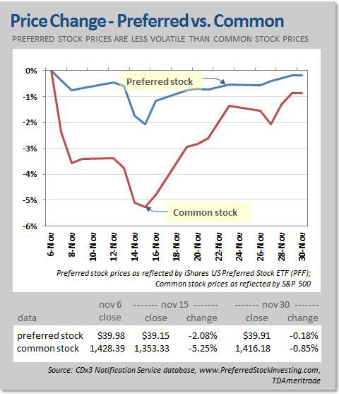 Post-election stock prices, preferred versus common stock