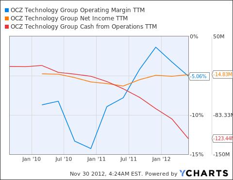 OCZ Operating Margin TTM Chart