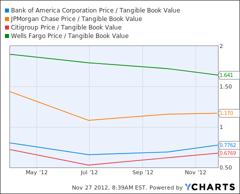 BAC Price / Tangible Book Value Chart