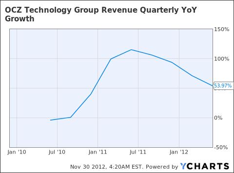OCZ Revenue Quarterly YoY Growth Chart