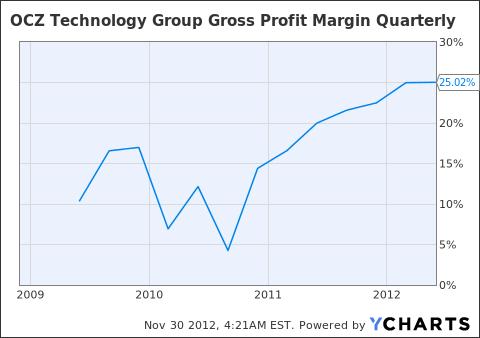 OCZ Gross Profit Margin Quarterly Chart