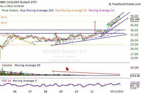 BBH Weekly Chart - Long-term
