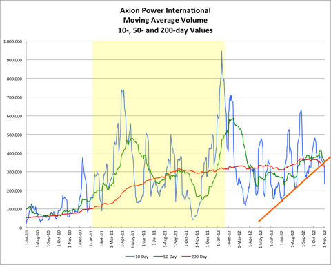 AXPW Moving Average Volume 20121104