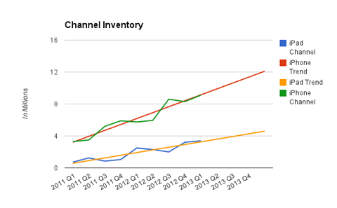 Char of channel inventory