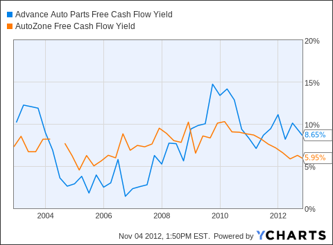 AAP Free Cash Flow Yield Chart