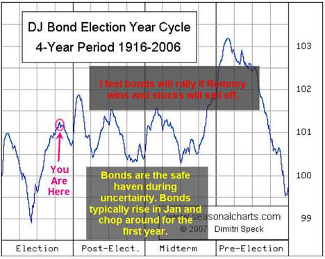 Bonds Election Cycle
