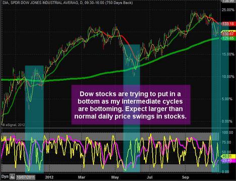 Dow Jones ETF