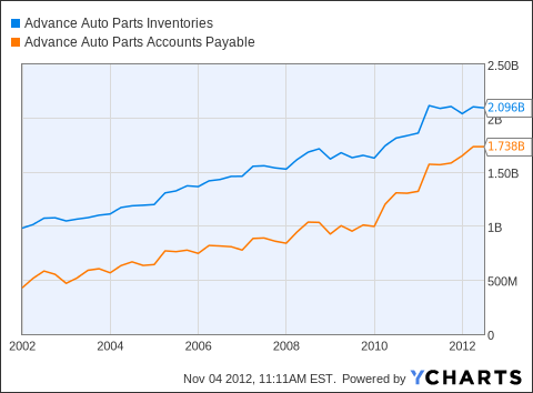 AAP Inventories Chart