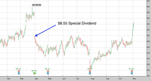 AWI Special Dividend
