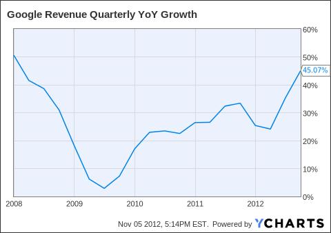 GOOG Revenue Quarterly YoY Growth Chart