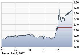 https://staticseekingalpha.a.ssl.fastly.net/uploads/2012/11/5/saupload_enz_chart2.jpg