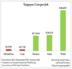 Taxpayer Cost Per Job