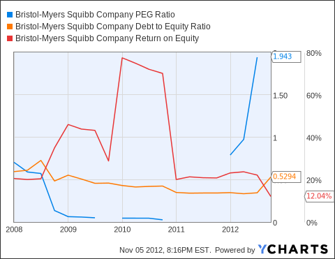 BMY PEG Ratio Chart