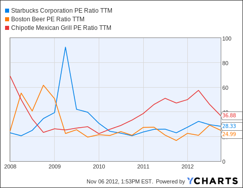 SBUX PE Ratio TTM Chart