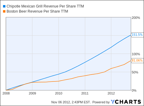 CMG Revenue Per Share TTM Chart
