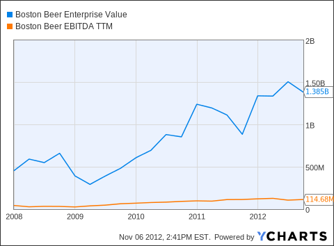 SAM Enterprise Value Chart