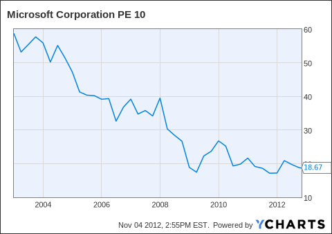 MSFT PE 10 Chart