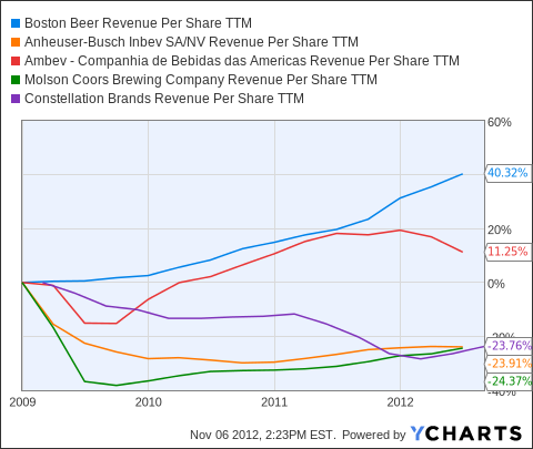SAM Revenue Per Share TTM Chart