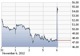 https://staticseekingalpha.a.ssl.fastly.net/uploads/2012/11/6/saupload_wtw_chart.jpg