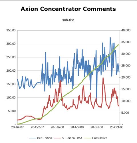 APC Concentrator Comments 20121104