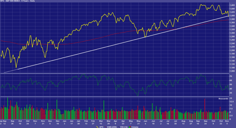 S&P 500 Index August 2011-November 2012
