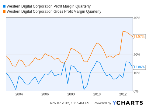 WDC Profit Margin Quarterly Chart