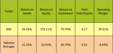 High dividend stocks with options