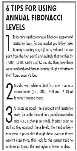 Annual Fibonacci Levels