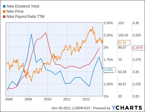 NKE Dividend Yield Chart