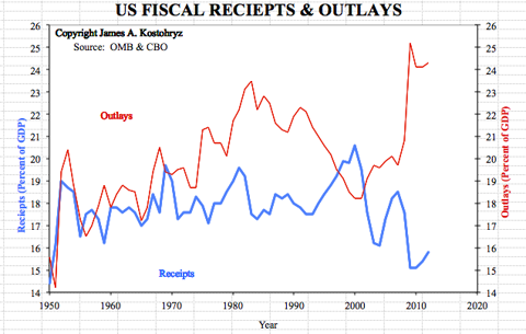 Grand Bargain Graph