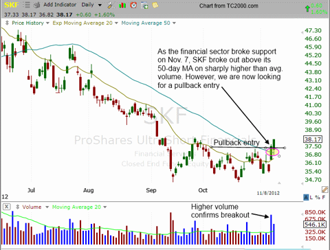 $SKF chart pattern