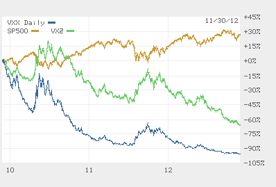 3-year performance of two ETFs linked to volatility compared to the S&P 500.